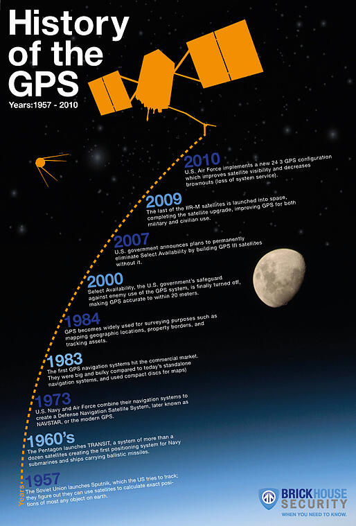 History of the GPS infographic